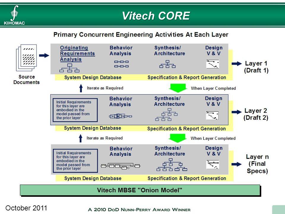 Vitech MBSE Onion Model
