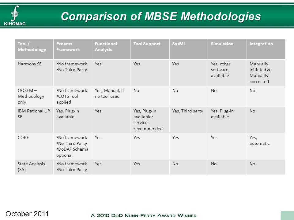 Comparison of MBSE Methodologies