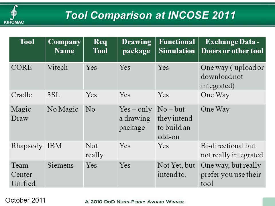 Tool Comparison at INCOSE 2011