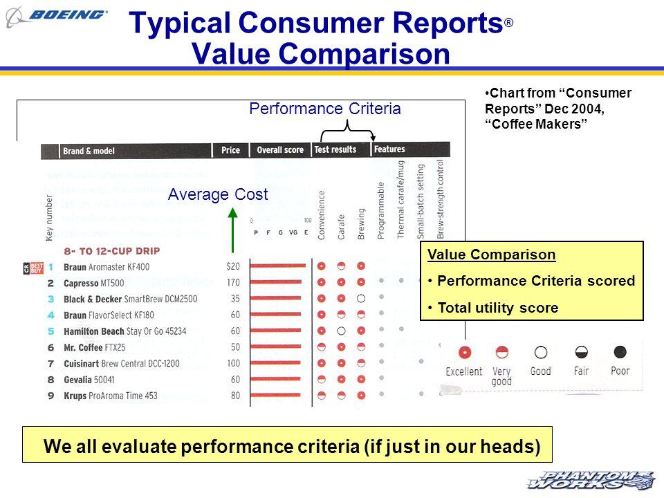 Typical Consumer Reports® Value Comparison