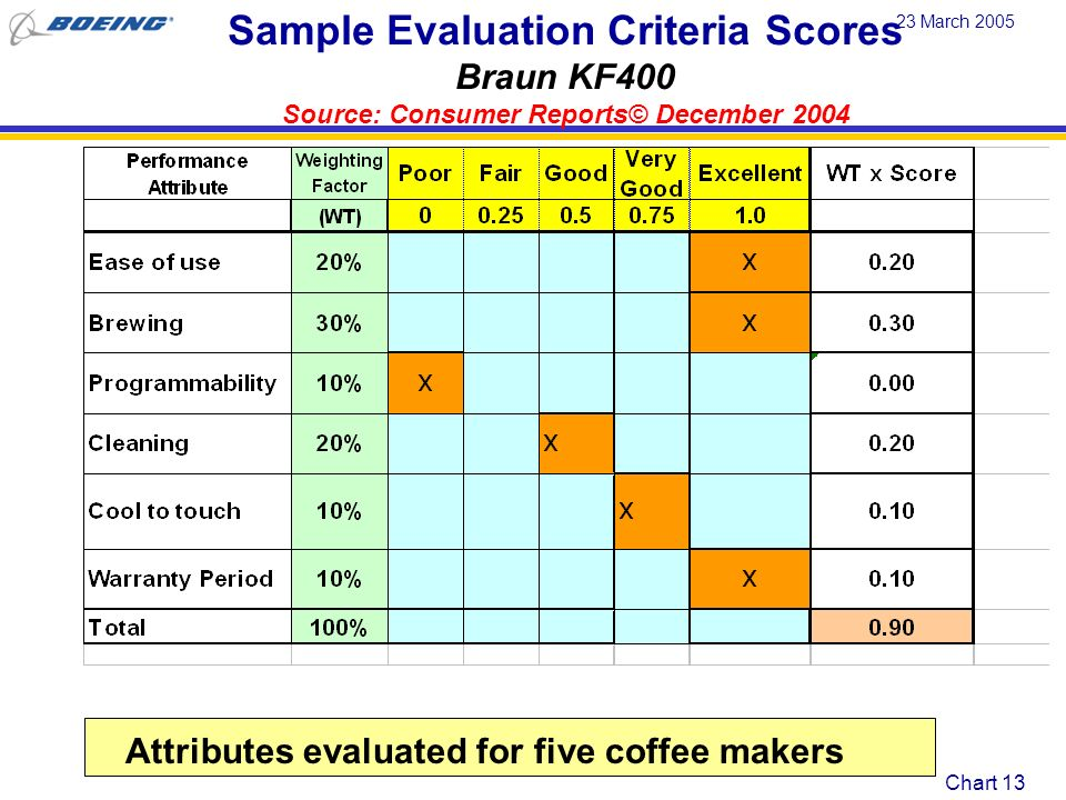 Sample Evaluation Criteria Scores Braun KF400 Source: Consumer Reports© December 2004