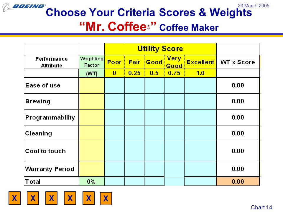 Choose Your Criteria Scores & Weights Mr. Coffee© Coffee Maker