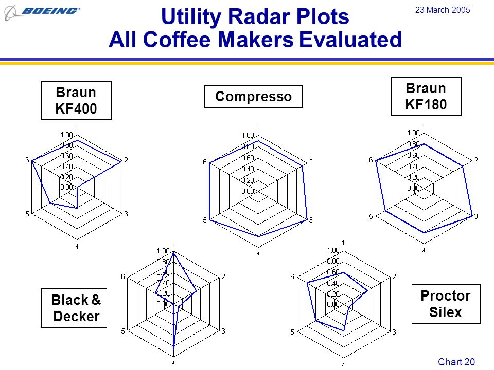 Utility Radar Plots All Coffee Makers Evaluated