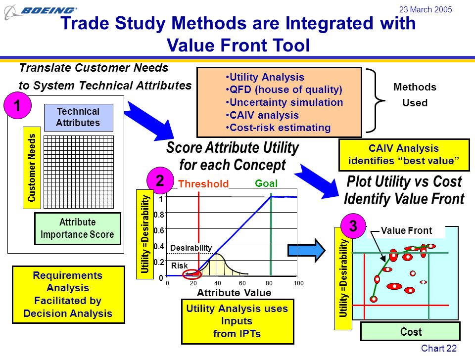 Trade Study Methods are Integrated with