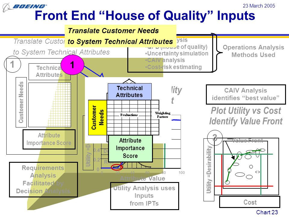 Front End House of Quality Inputs