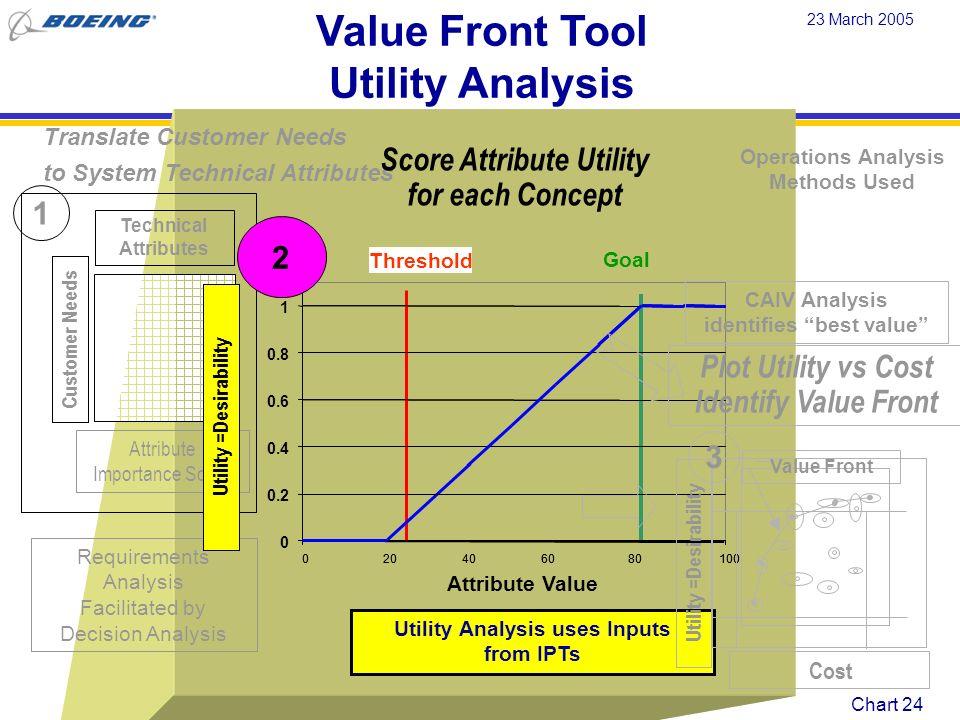 Score Attribute Utility