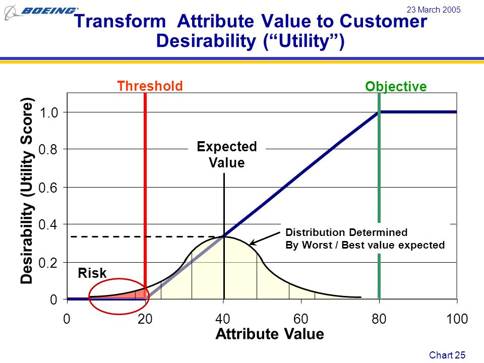 Transform Attribute Value to Customer Desirability ( Utility )