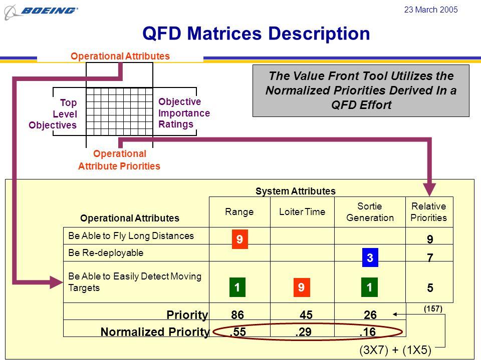 QFD Matrices Description