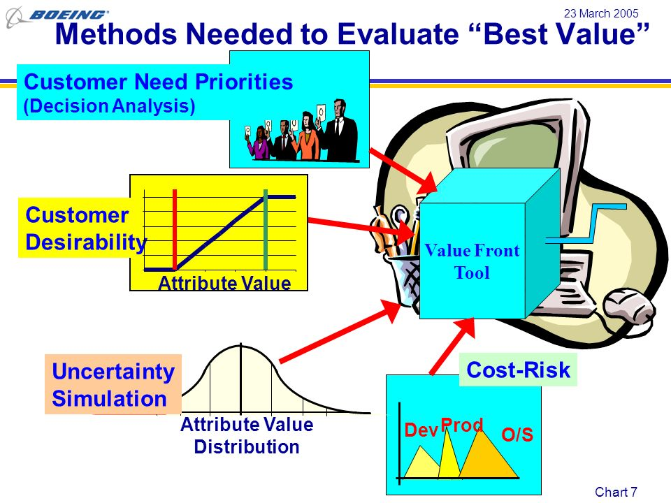 Methods Needed to Evaluate Best Value