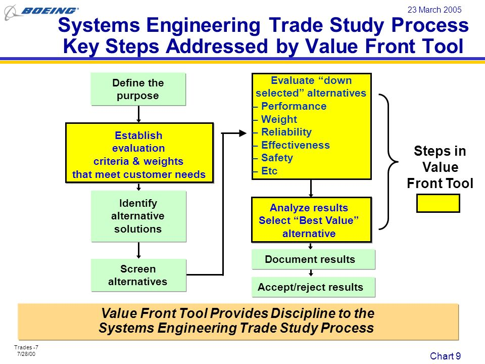 Systems Engineering Trade Study Process Key Steps Addressed by Value Front Tool