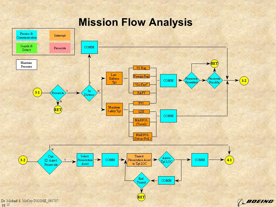 Mission Flow Analysis