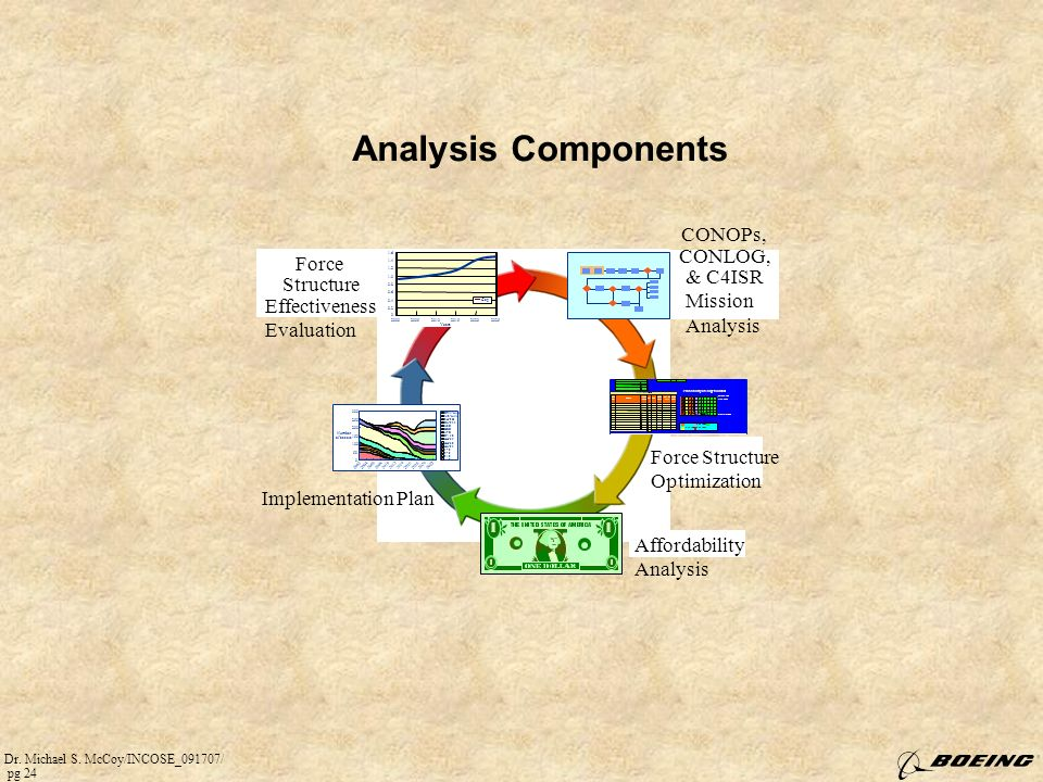 Analysis Components CONOPs, CONLOG, Force & C4ISR Structure Mission