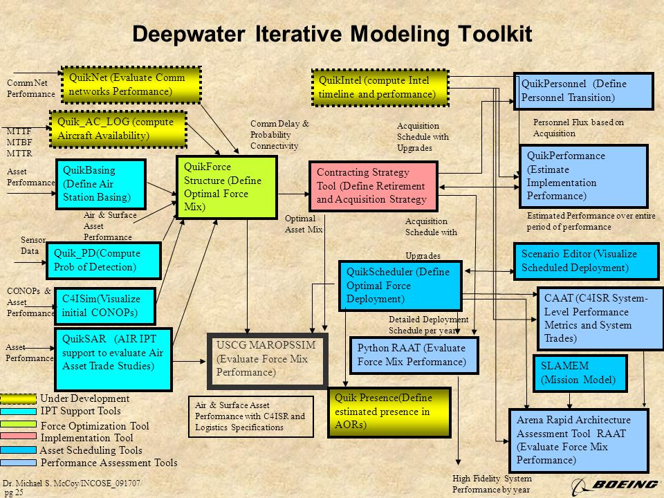 Deepwater Iterative Modeling Toolkit