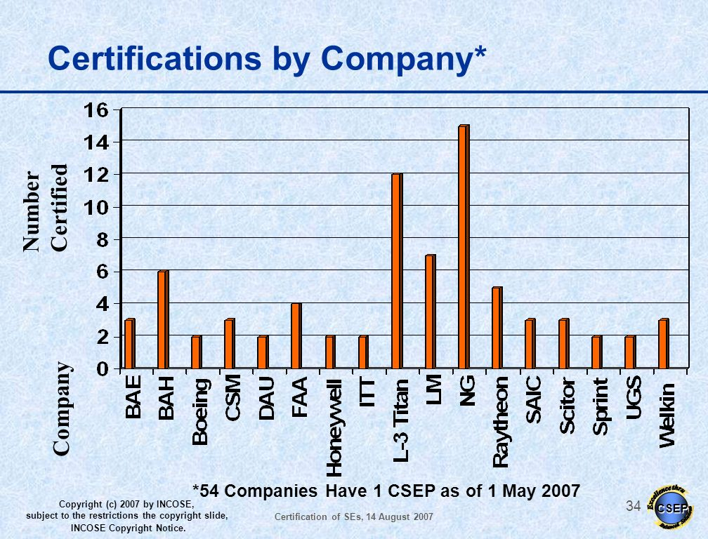 Certifications by Company*