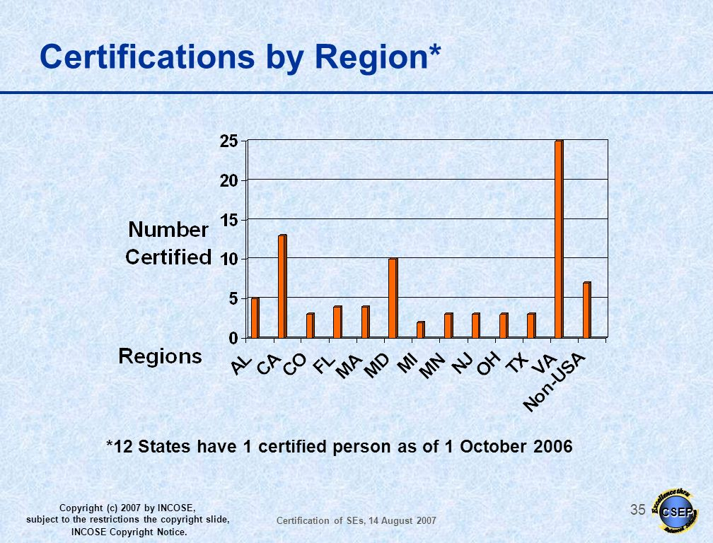 Certifications by Region*
