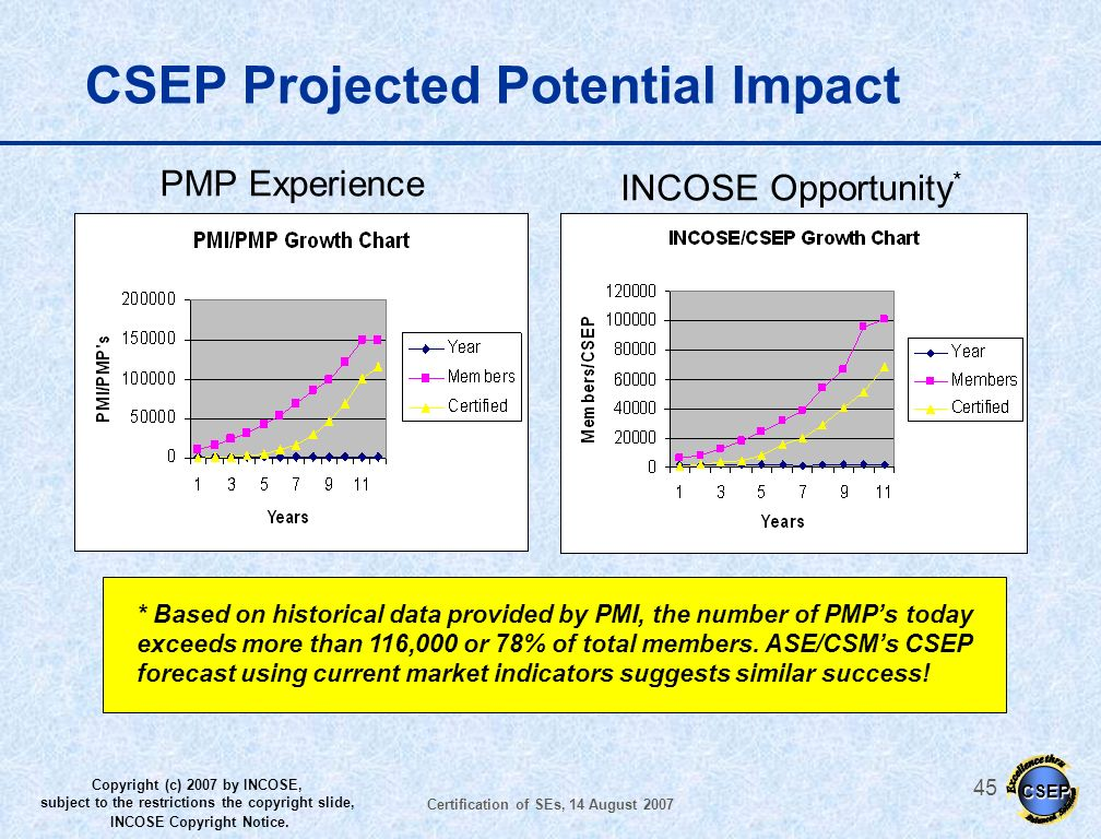 CSEP Projected Potential Impact
