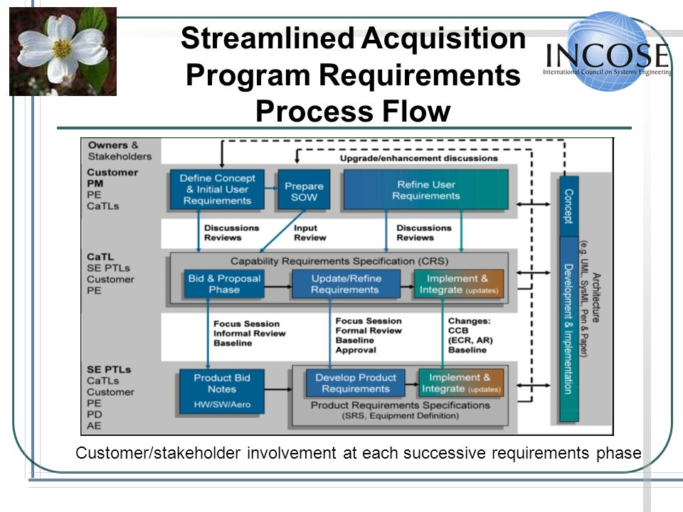 Streamlined Acquisition Program Requirements Process Flow