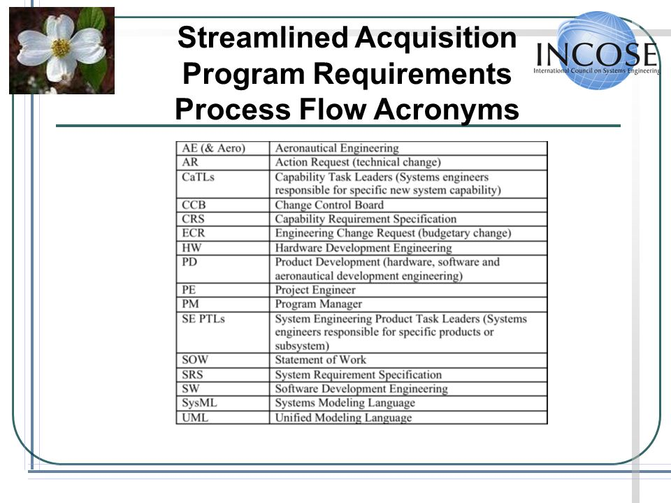 Streamlined Acquisition Program Requirements Process Flow Acronyms