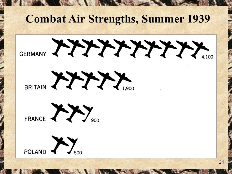 Combat Air Strengths, Summer 1939