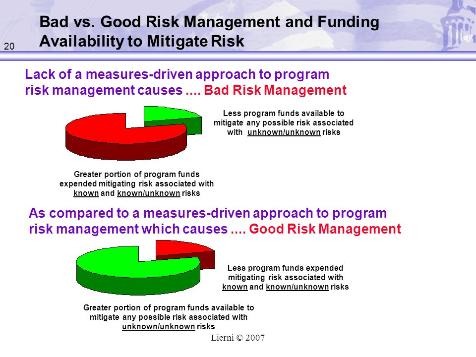 Bad vs. Good Risk Management and Funding Availability to Mitigate Risk