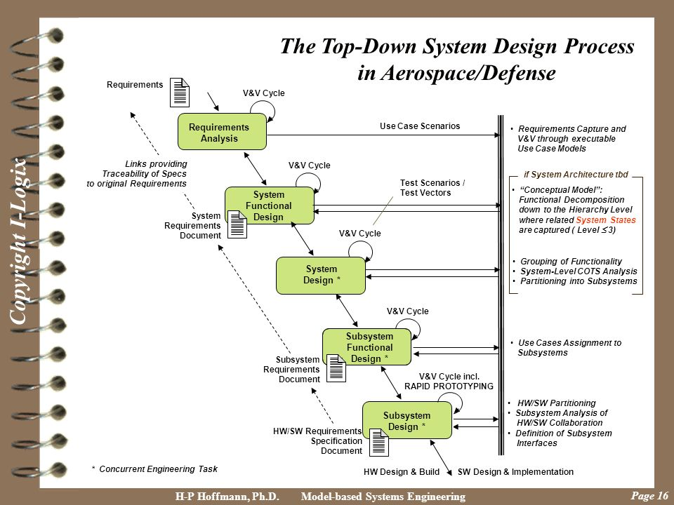 The Top-Down System Design Process