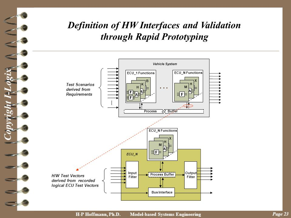 Definition of HW Interfaces and Validation through Rapid Prototyping
