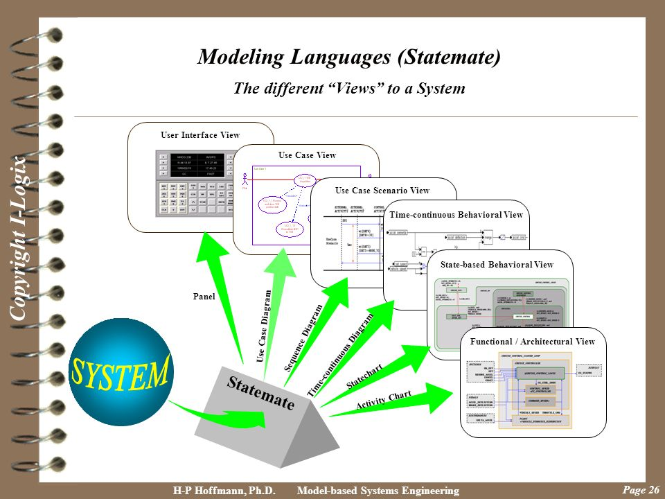 Modeling Languages (Statemate) The different Views to a System