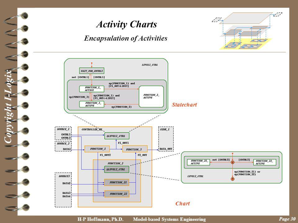 Encapsulation of Activities