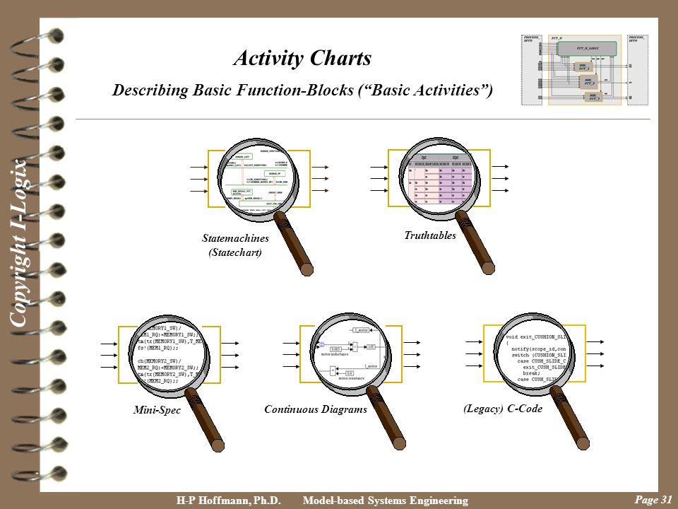 Describing Basic Function-Blocks ( Basic Activities )