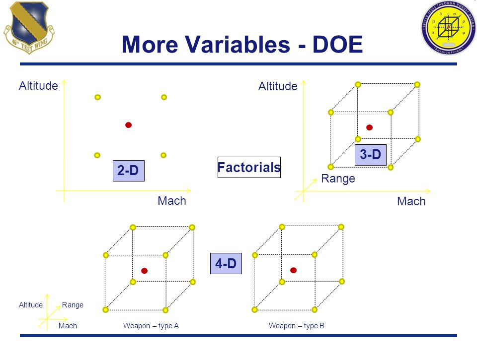 More Variables - DOE 3-D Factorials 2-D 4-D Altitude Altitude Range