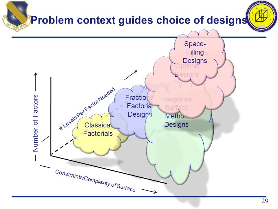 Problem context guides choice of designs