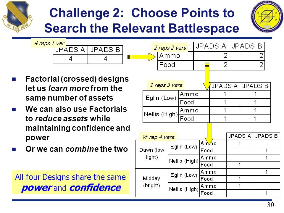 Challenge 2: Choose Points to Search the Relevant Battlespace