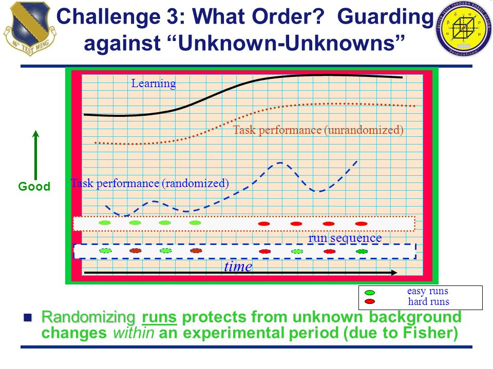 Challenge 3: What Order Guarding against Unknown-Unknowns