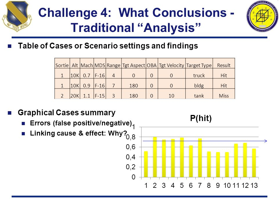 Challenge 4: What Conclusions - Traditional Analysis