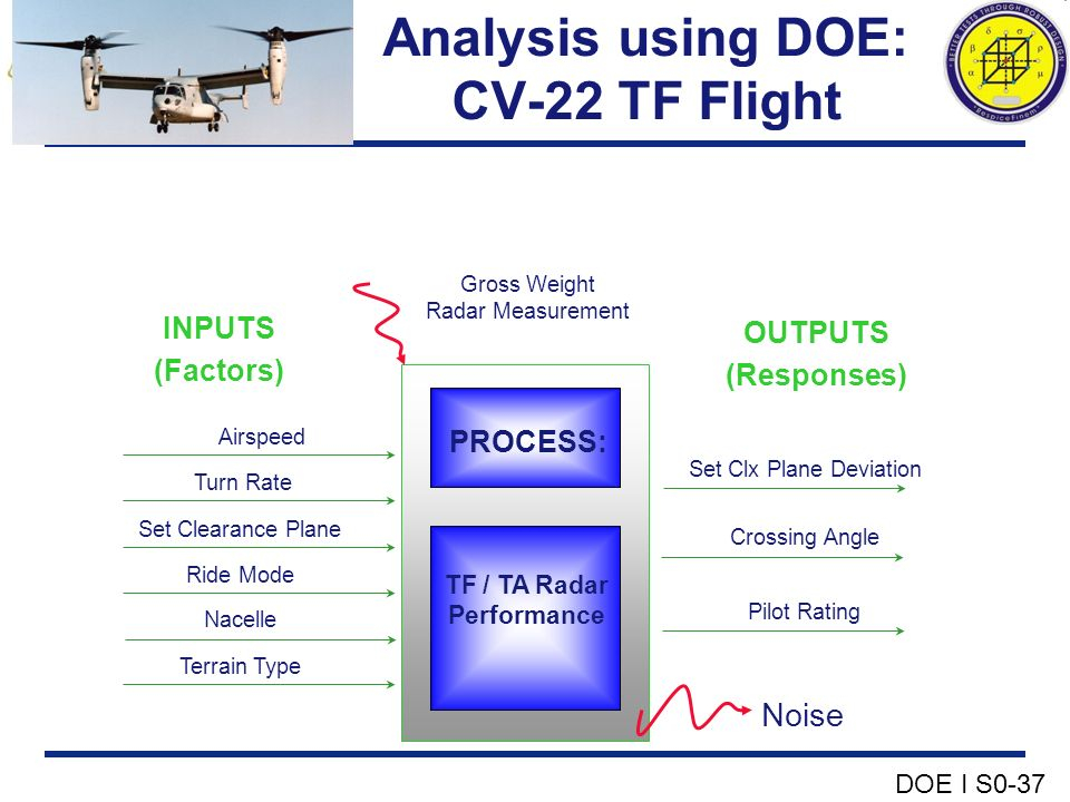 Analysis using DOE: CV-22 TF Flight