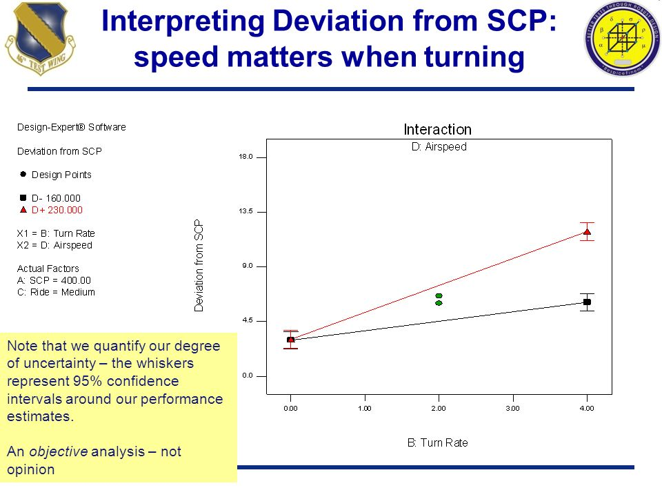 Interpreting Deviation from SCP: speed matters when turning