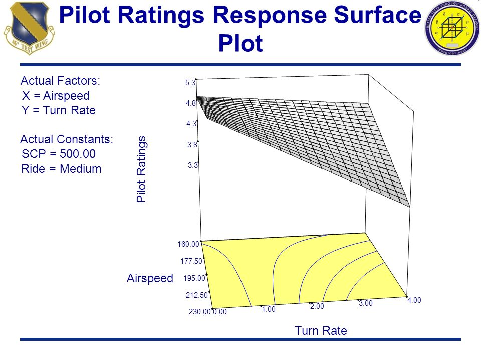 Pilot Ratings Response Surface Plot