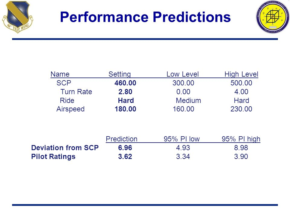 Performance Predictions