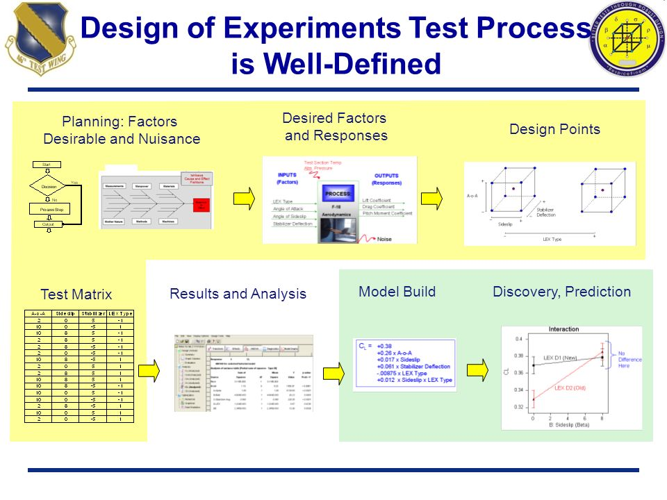 Design of Experiments Test Process is Well-Defined