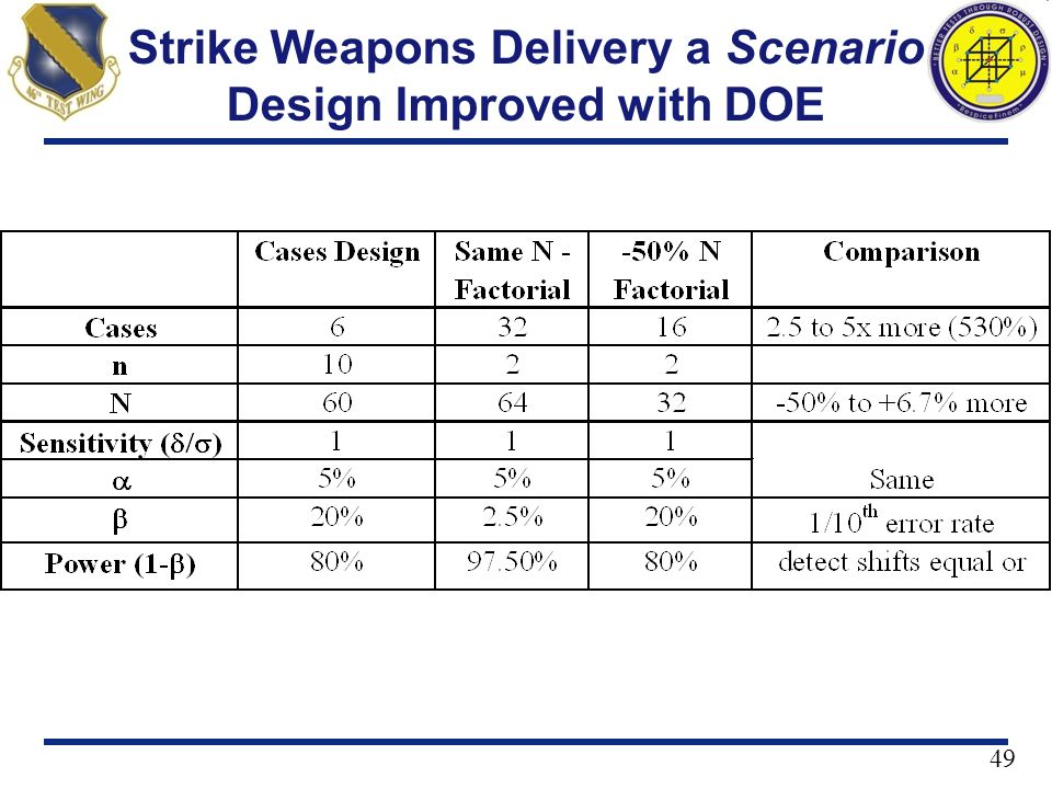 Strike Weapons Delivery a Scenario Design Improved with DOE