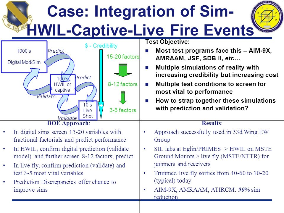Case: Integration of Sim-HWIL-Captive-Live Fire Events