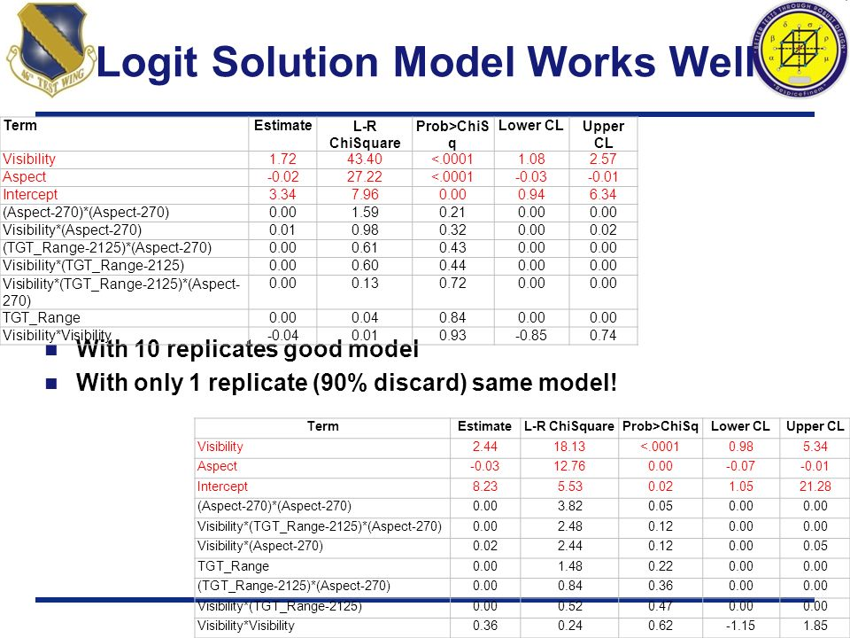 Logit Solution Model Works Well