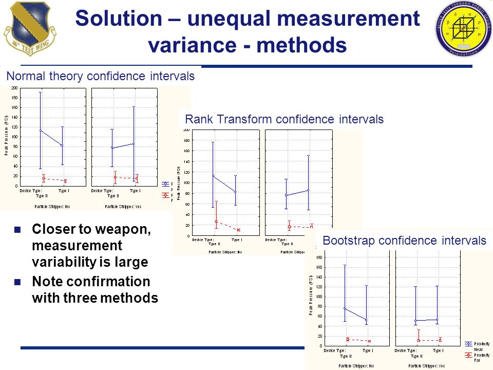 Solution – unequal measurement variance - methods