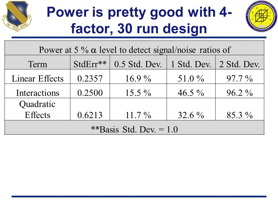 Power is pretty good with 4-factor, 30 run design