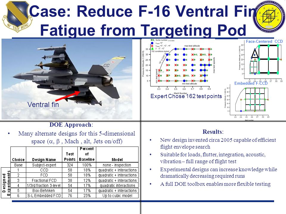 Case: Reduce F-16 Ventral Fin Fatigue from Targeting Pod