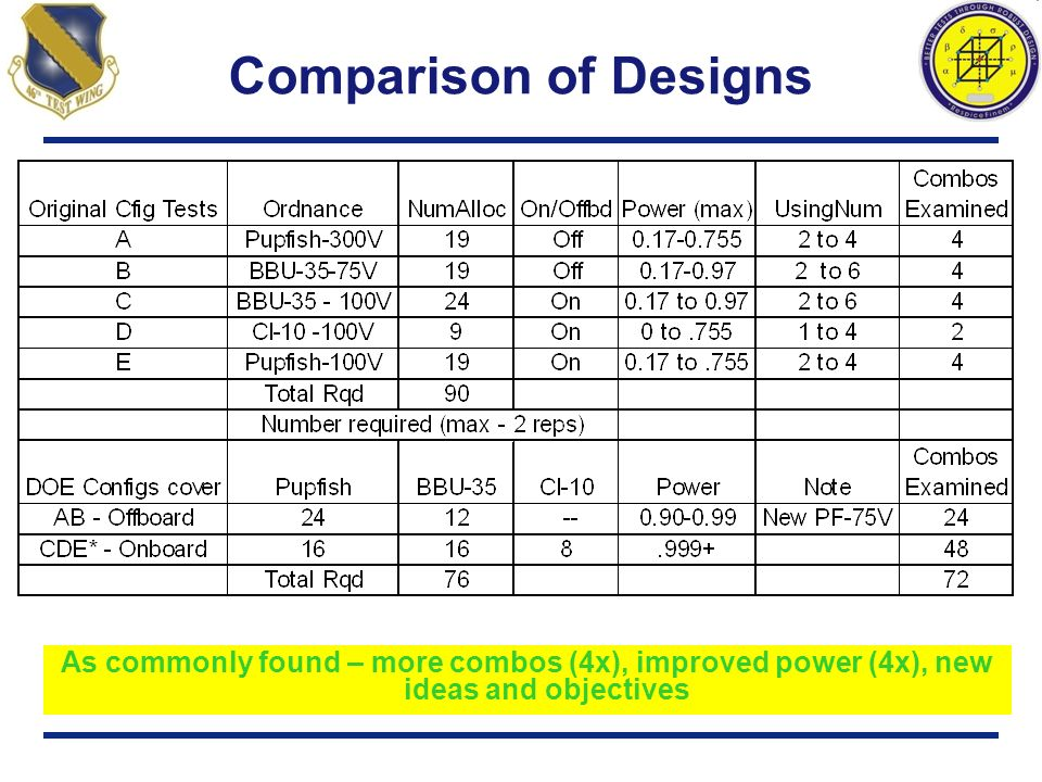 Comparison of Designs As commonly found – more combos (4x), improved power (4x), new ideas and objectives.
