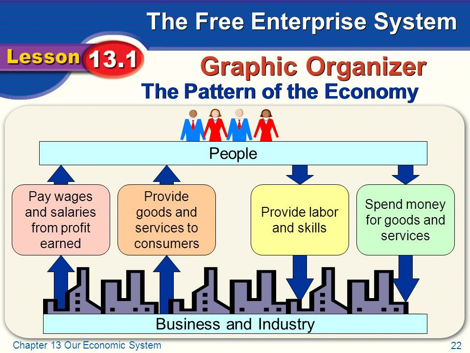 Graphic Organizer The Pattern of the Economy People