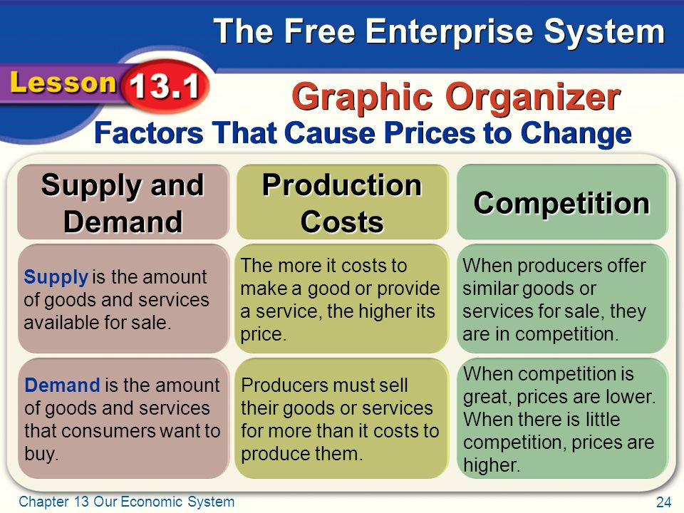 Graphic Organizer Factors That Cause Prices to Change