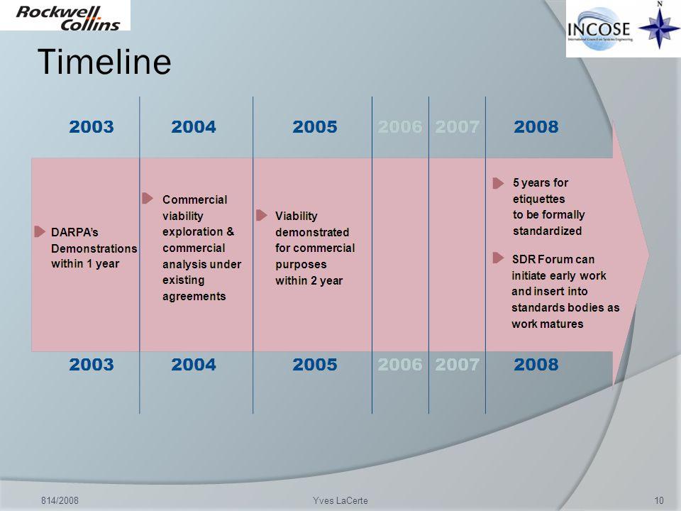 Timeline 814/2008 Yves LaCerte