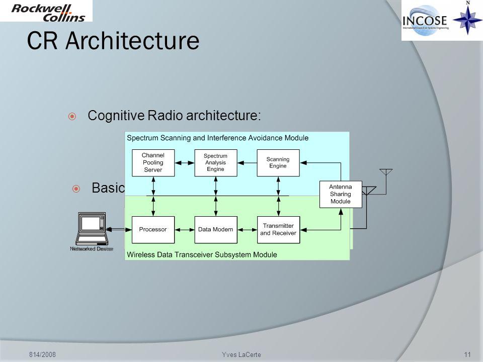 CR Architecture Cognitive Radio architecture: